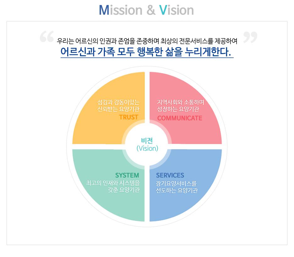 Mission & Vission 우리는 어르신의 인권과 존엄을 존중하며 최상의 전문서비스를 제공하여 어르신과 가족 모두 행복한 삶을 누리게한다.  Values & Tasks 01. 안심하고 생활 할 수있는 안심케어 시스템 구축 02.어르신 중심의  맞춤형 케어 서비스제공  03.노인요양시설을 선도하는 대표기관 04.지속가능한 지역사회관계망 구축 05.최고의 전문성 확립과 가치중심 조직문화 장착 06.인간존중 실천을 통한 존엄케어 시스템 구축