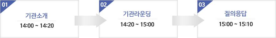 - 14:00 ~ 14:20 기관소개(프리젠테이션) - 14:20 ~ 15:00 기관라운딩 - 15:00 ~ 15:10 질의응답
