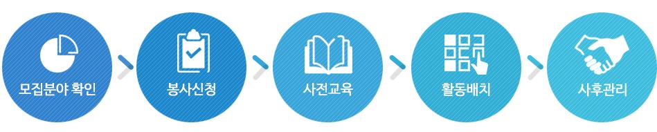 모집안내>봉사신청>사전교육>활동배치>사후관리