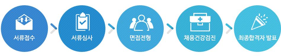 1.서뷰접수 2.서류심사 3.면접전형 4.채용건강검진 5.최종합격자 발표